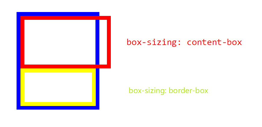 box-sizing 两种写法的对比