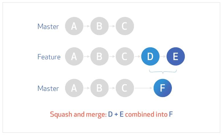 Squash and merge